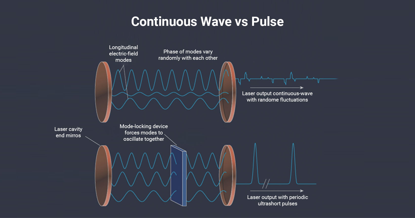 Laser Technology - Continuous Wave vs Pulse - SLTL Group