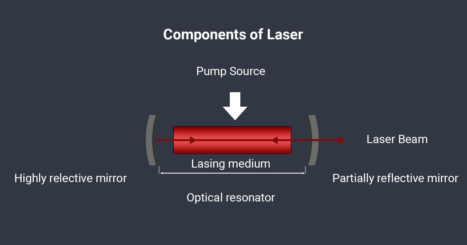 Laser Technology - Laser Mechanism - SLTL Group