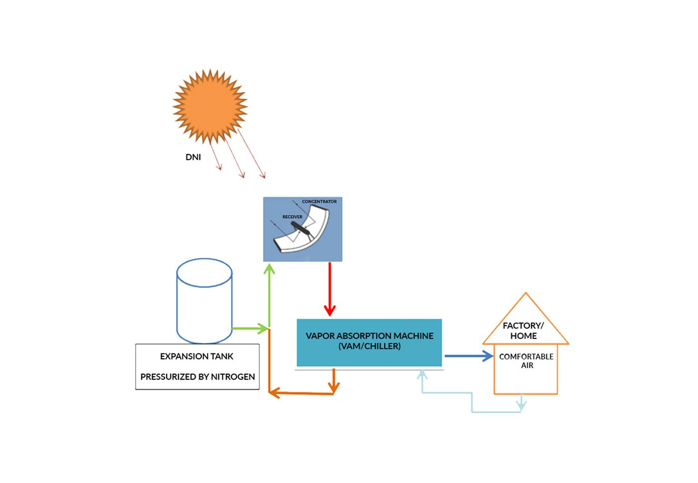 Solar Air-conditioning System